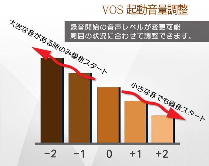 音声感知録音(VOS)